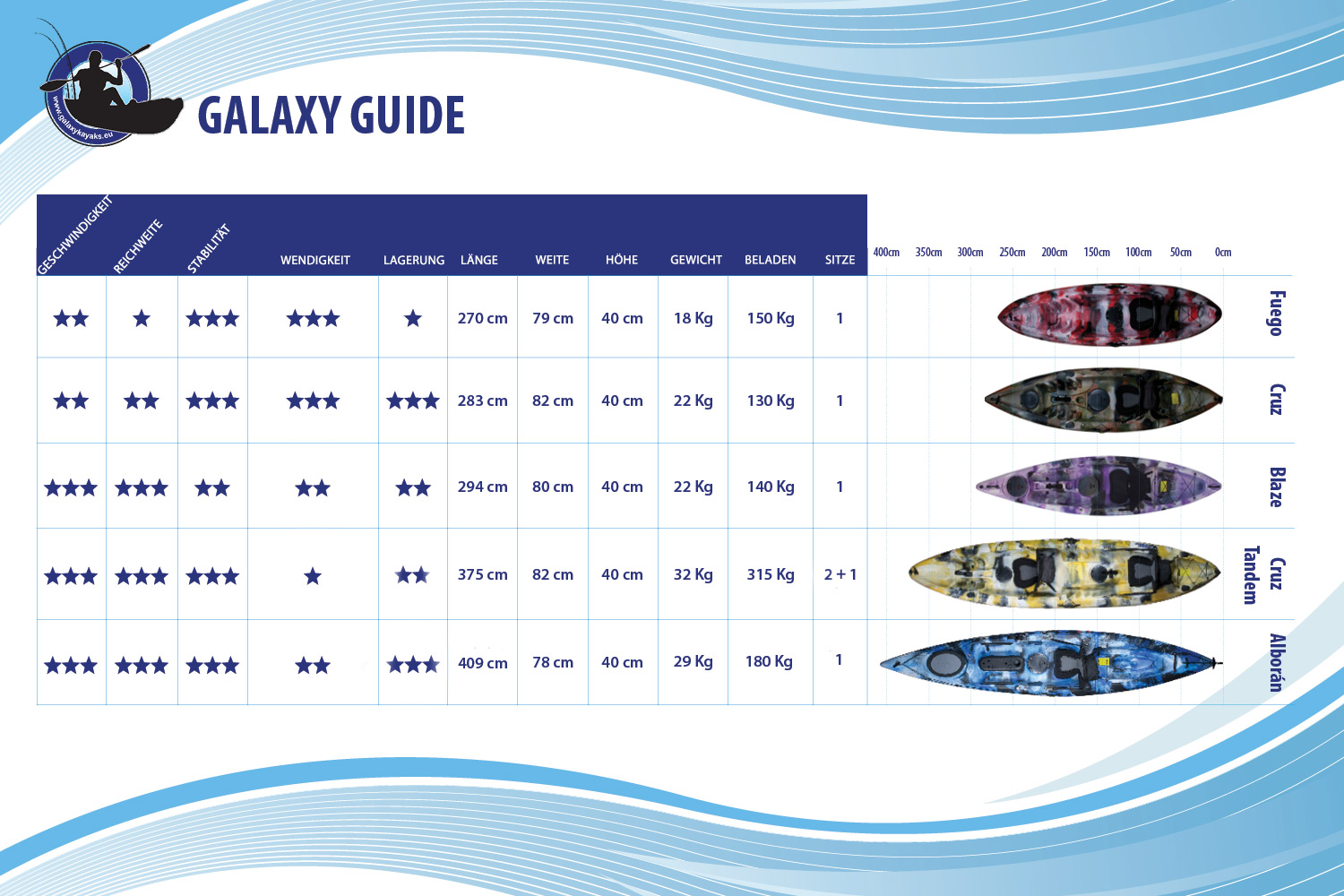 Galaxy Guide German
